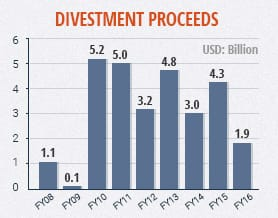 Budget 2016: Divestment Proceeds