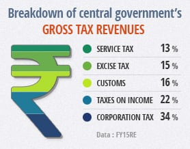 Budget 2016: Gross Tax Revenues