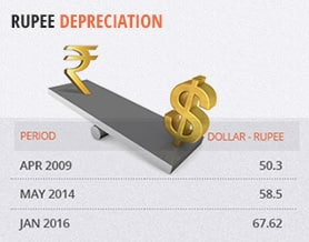 Budget 2016: Rupee Depreciation
