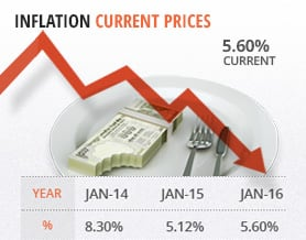 Budget 2016: Inflation