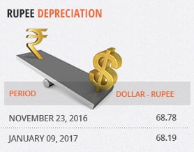 Budget 2017: Rupee Depreciation