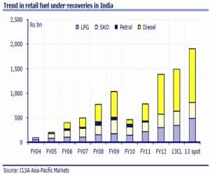 Trend in retail fuel under-recoveries in India