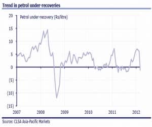 Trend in petrol under-recoveries