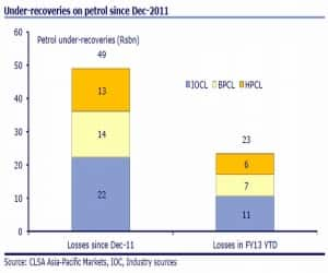Under-recoveries on petrol since Dec-2011