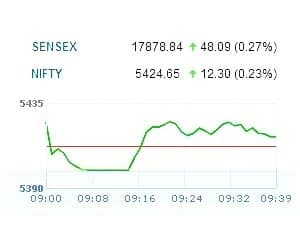 NIFTY HOLDS 5400 AMID CHOPPY TRADE