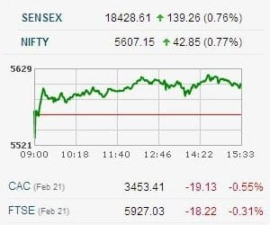 SENSEX GAINS 139 POINTS AFTER GREECE SECURES 2ND BAILOUT
