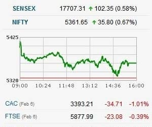 NIFTY SEES 5 STRAIGHT DAYS OF RALLY, CLOSES ABOVE 5350   >Sensex started off with more than 200 points gains and even Nifty was near to 5400 mark >However, second half of trade was quite volatile due to fall in index heavyweight Reliance. >Banks, Capital Goods, Metals, Auto, DLF, TCS, ITC support market >Reliance falls 0.6%; Tata Power, HUL down 3.5-4% >Experts are cautious now as market has been going in one way direction. The market rallied 15% since the beginning of 2012 >Ambareesh Baliga, COO, Way2Wealth says, investors should wait for a while as he feels that it is a traders' market