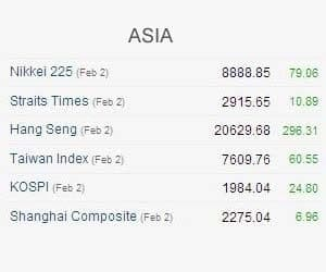 ASIAN STOCKS RISE ON THUR AS GLOBAL GROWTH CONCERNS EASE
