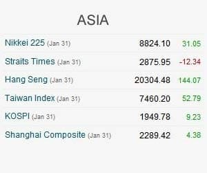ASIA MOSTLY HIGHER, GAINS CAPPED BY EU FEARS ON TUE    SGX NIFTY 60 POINTS AT 5165, POINTING TO A POSITIVE START