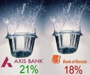 Axis Bank, the third largest private sector lender, sank 21% to Rs 42,113 crore. This was higher in comparison to the third largest PSU lender, Bank of Baroda's market cap that slipped 18% to Rs 28,130 crore.