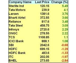RELIANCE, L&T STAR PERFORMERS   >Reliance, L&T up over 3.5%;Bharti jumps 3.66%; ONGC up 2.2% >Infosys up 2.3%; TCS up 1%; Sterlite shoots up 5.5% >Tata Steel up 3%; Jindal Steel falls 2% >Tata Motors up 4%;M&M, Maruti up nearly 2%; Bajaj Auto, Hero Motocorp down 2-3% >HDFC Bank, HDFC down 1.3%; SBI down 0.7%; ICICI Bank up 1% >BHEL down nearly 3%; ITC down 2%; DLF, HDIL down 3.5%