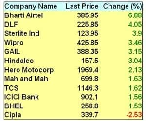 BHARTI AIRTEL OUTPERFORMS, RISES 7%   >Sterlite, DLF, Wipro, GAIL, Hindalco up 3-4% >ICICI Bank, TCS, L&T, ONGC, HUL, Tata Steel, BHEL, Coal India up 1-1.6% >Index heavyweights Reliance, SBI end down 0.2% each >In intraday trade, SBI falls over 3.5% after rumours that bank has major exposure to telecom sector. But, the management clarified that it has funded exposure of Rs 1,100 crore and non-fund exposure at Rs 3,400 crore; the bank doesn't see significant risks to non-fund based exposure >ITC, Tata Motors, Cipla and Jindal Steel down 1-2.5%