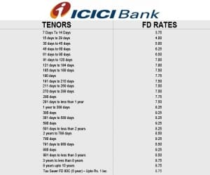 Source: ICICI Bank