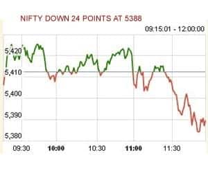 AT 12 PM: NIFTY BELOW 5400 ON WEAK GLOBAL CUES