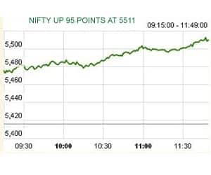 AT 11:46 AM: NIFTY HITS 5500 FOR 1ST TIME SINCE AUG 1, 2011   >BSE Auto, Capital Goods, Realty indices up 3-3.7% >Power, Bank, Metal up 2%; IT, Pharma up 1% >Midcap Index up 1.7%; Smallcap up 1.2% >Reliance down 1%; HUL down 0.3% >Asia: Hang Seng, Nikkei up 2%; Shanghai, Kospi, Taiwan, Straits Times up 0.7-1.5%