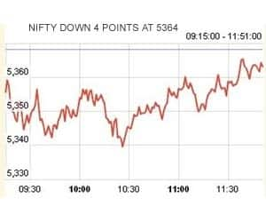 AT 11:51 AM: NIFTY IN NARROW RANGE; BROADER MKTS OUTPERFORM