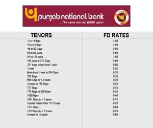 Source: Punjab National Bank