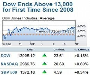 DOW JONES ABOVE 13000; OIL FALLS ON TUESDAY