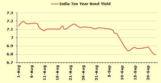 Domestic bond yields getting softer