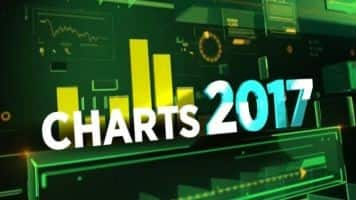 Charts 2017: Mitesh Thacker's top picks & outlook on Nifty