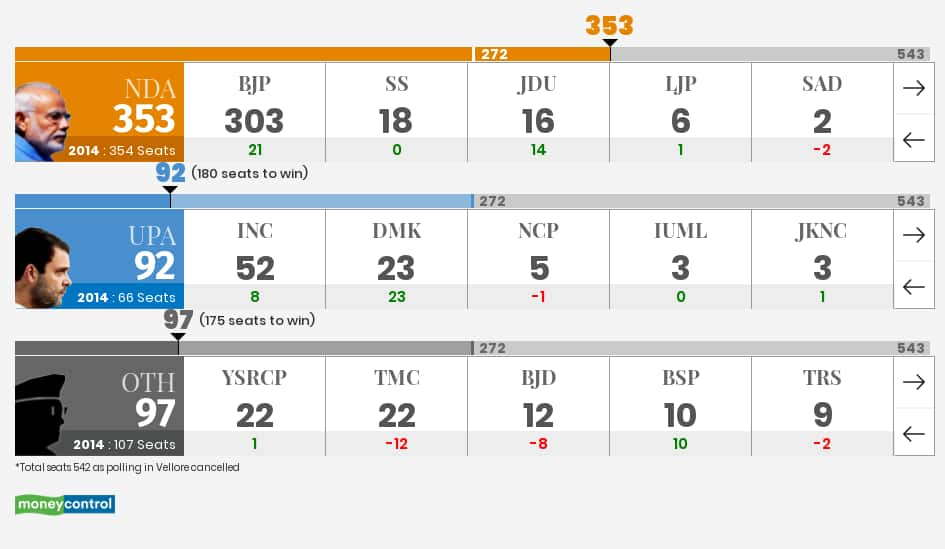 Election Results 2019 LIVE Counting: Lok Sabha election